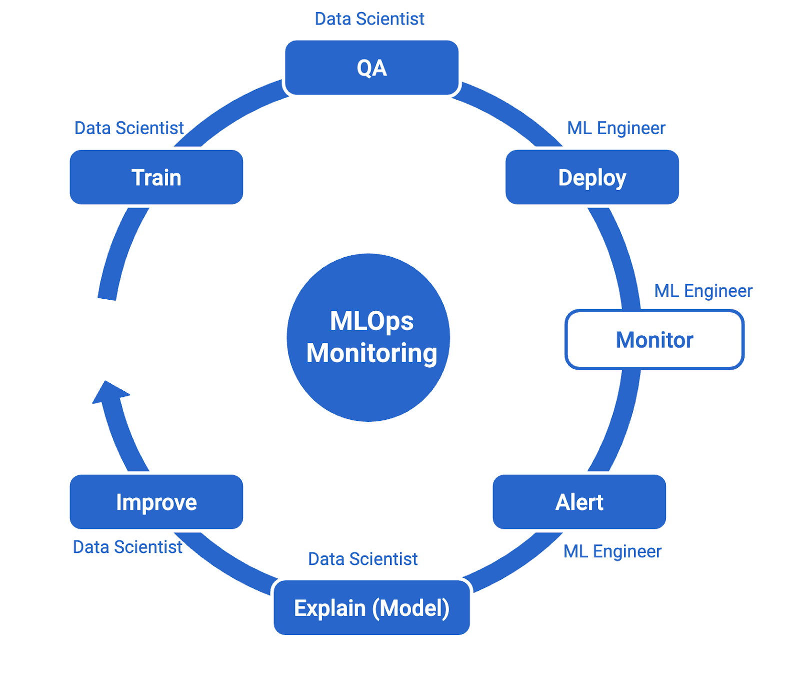 MLOps Monitoring